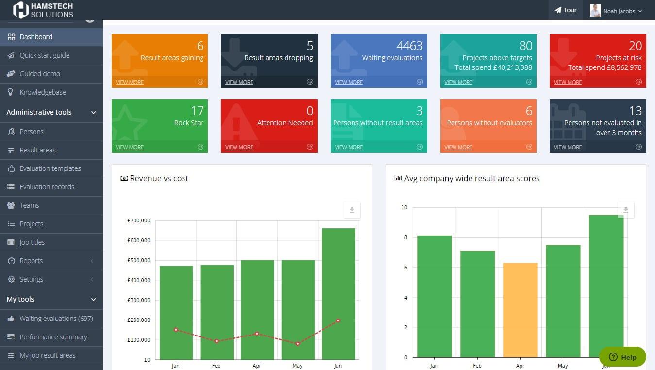 Cloud based employee evaluation and profitability tracking dashboard