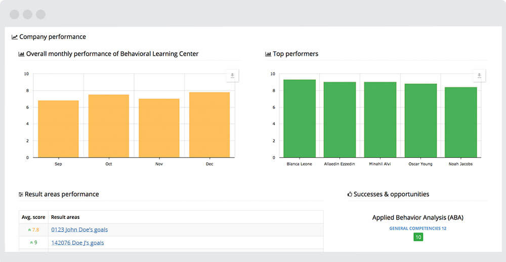 Track employee performance by team