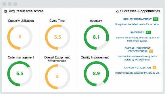 Performance management software dashboard image