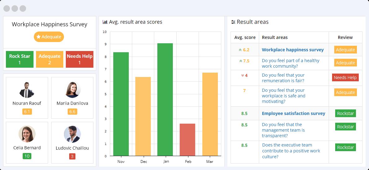 Workplace happiness survey KPIs - AssessTEAM