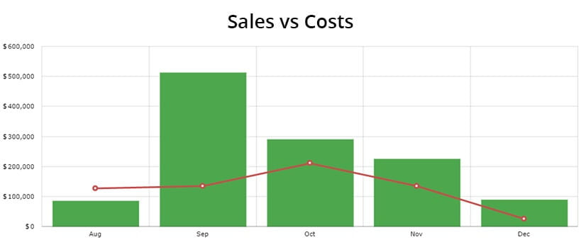 sales-vs-costs