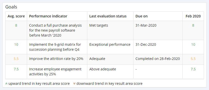 Clarify employee goals and duties with performance management software - AssessTEAM