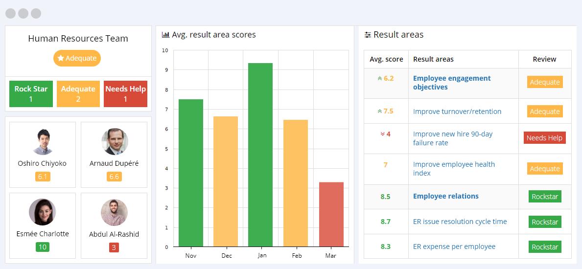Human Resources KPIs Reporting Dashboard