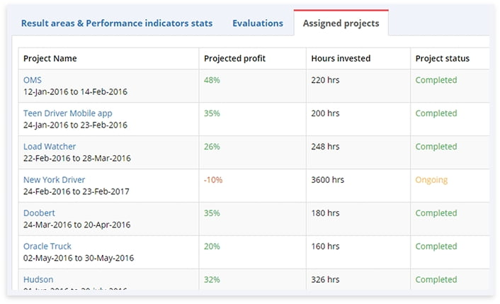 Track employee performance by project