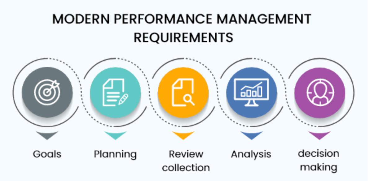 Modern employee performance management requirements - AssessTEAM