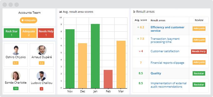 Accounts team result area dashboard