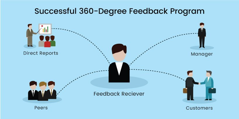 Tips for a Successful 360 degree Feedback Program