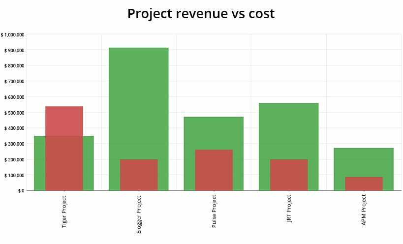 Project Profitability Calculation With AssessTEAM