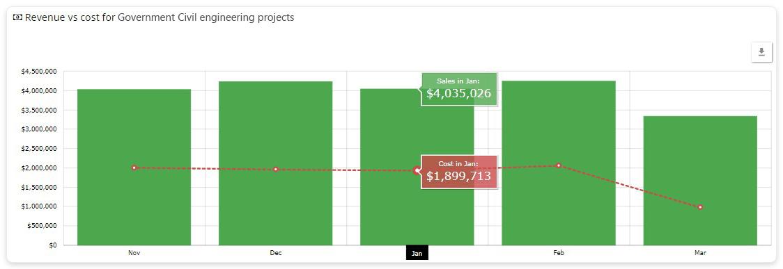 Project revenue vs project spend