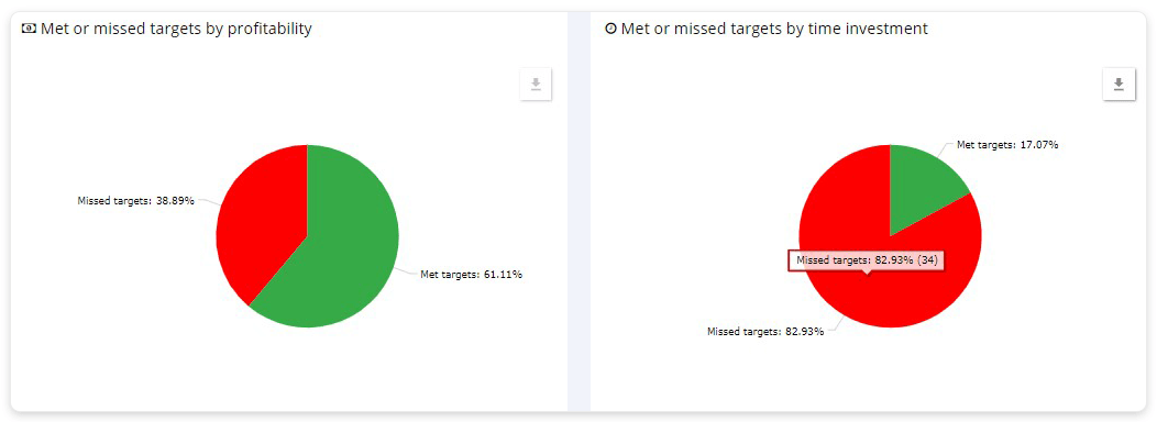 Project summary by targets met or missed