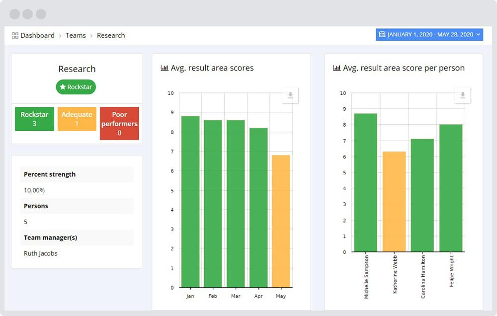 Actionable Project Performance Data