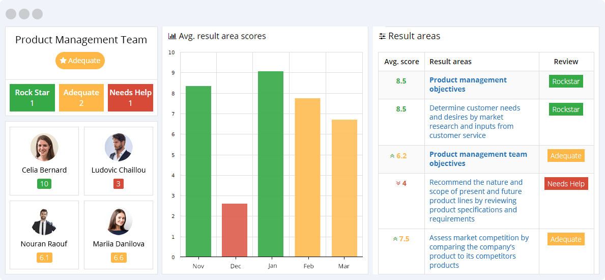 Product Management KPIs Reporting Dashboard