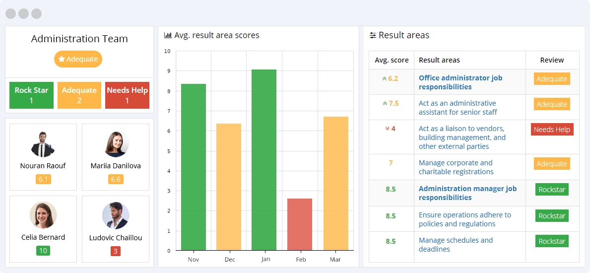 Administration KPIs Reporting Dashboard