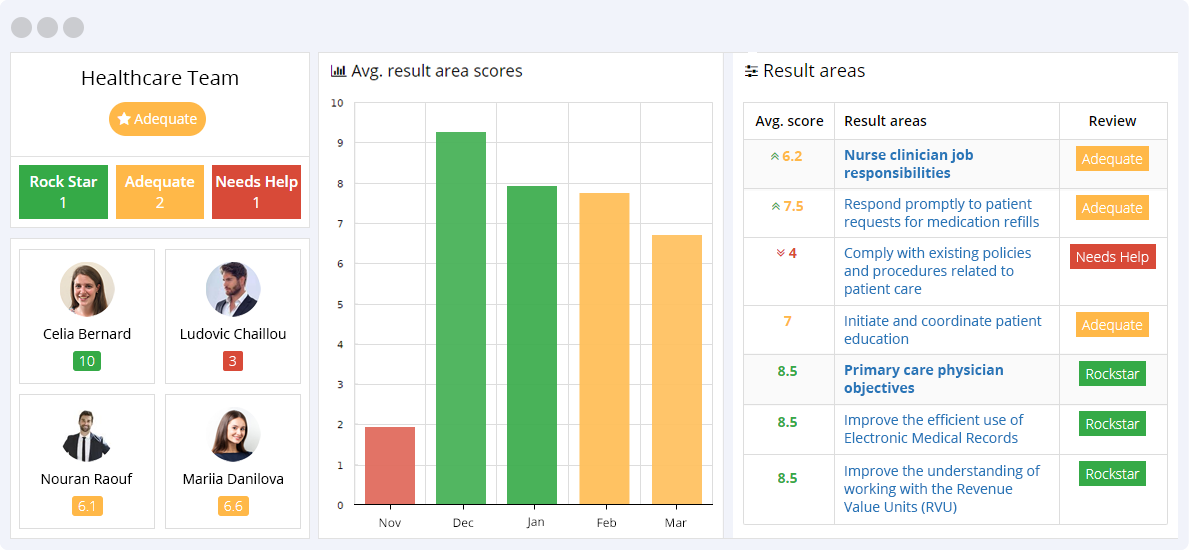 Healthcare KPIs Reporting Dashboard