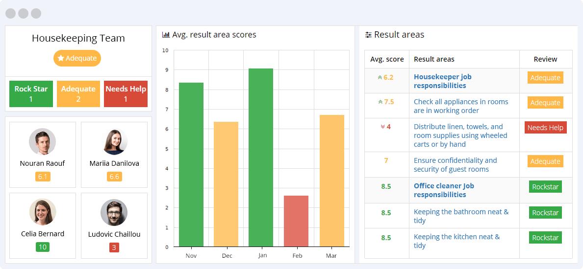 Housekeeping KPIs Reporting Dashboard