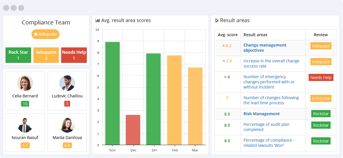 Compliance KPIs Reporting Dashboard