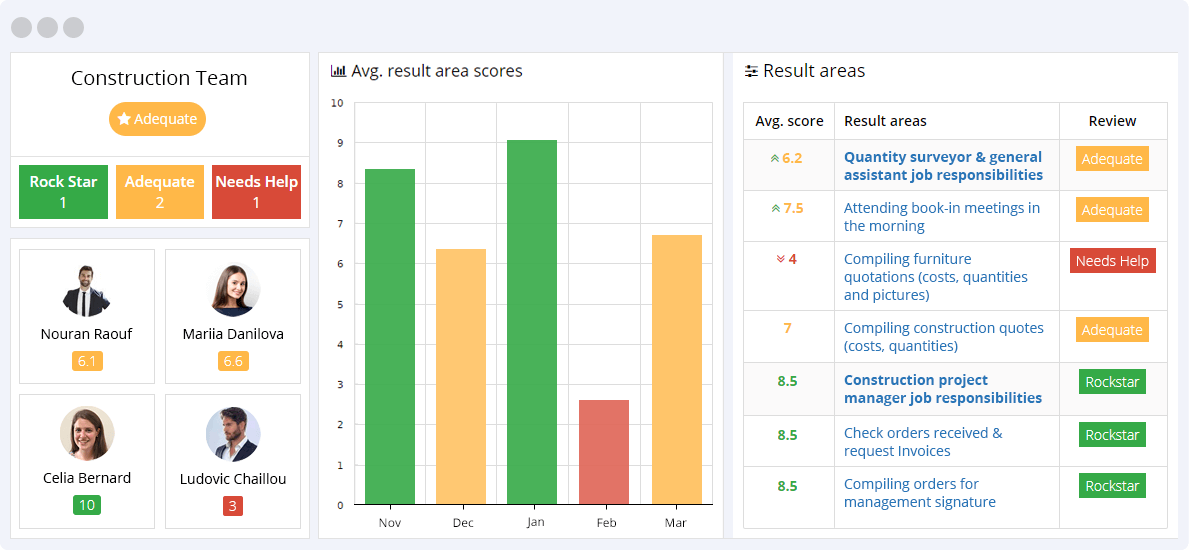 Construction KPIs Reporting Dashboard