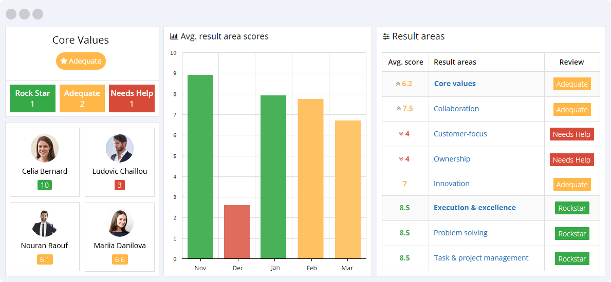 Core Values KPIs Reporting Dashboard