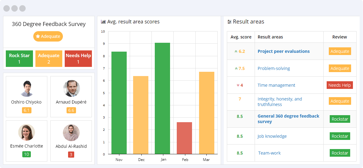 360 Degree Feedback Survey KPIs Reporting Dashboard