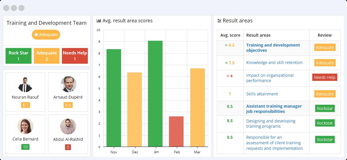 Training and Development KPIs Reporting Dashboard