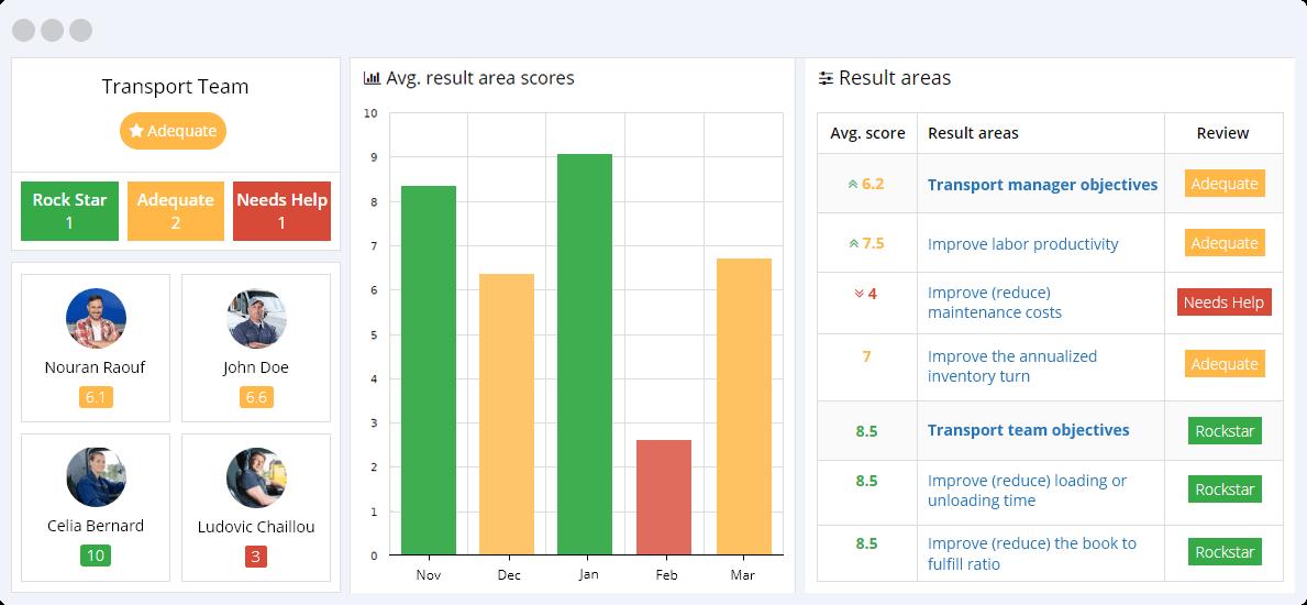 Transport KPIs Reporting Dashboard