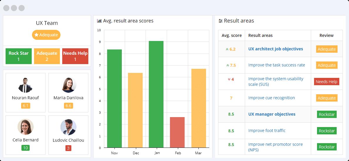 UX KPIs Reporting Dashboard