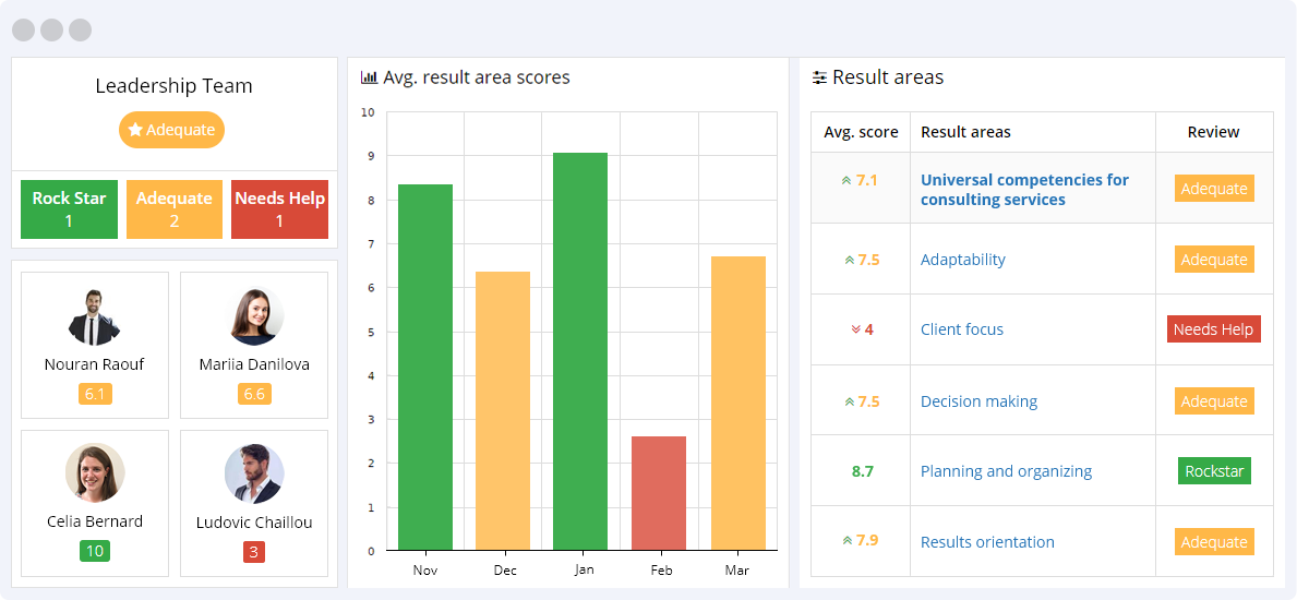 Universal Competencies KPIs Reporting Dashboard