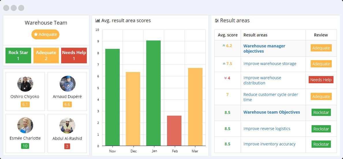 Warehouse KPIs Reporting Dashboard