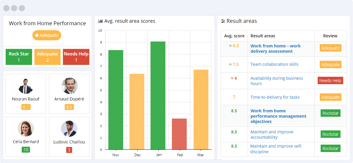 Work from Home Performance Management KPIs Reporting Dashboard