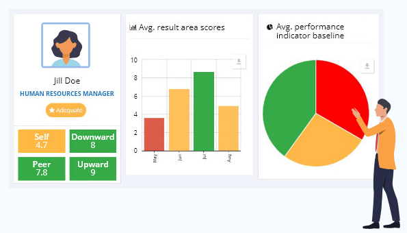 AssessTEAM software delivers an easy to analyse reports for your managers
