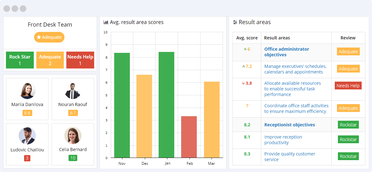 Front Desk KPIs Reporting Dashboard