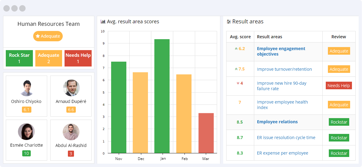 Human Resource KPIs Reporting Dashboard