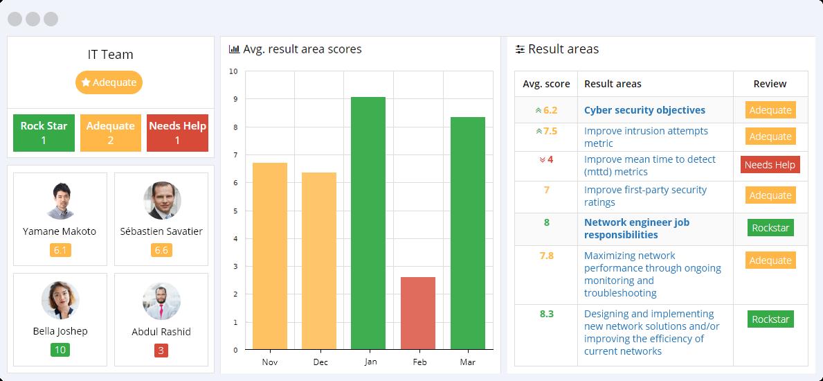 IT KPIs Reporting Dashboard