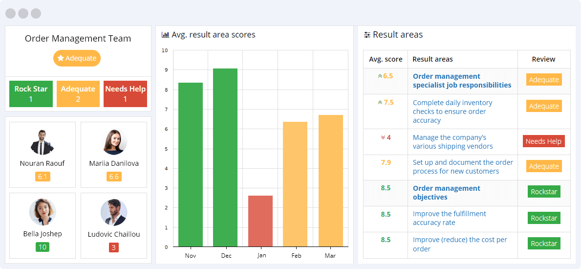 Order-Management-KPIs-Reporting-Dashboard