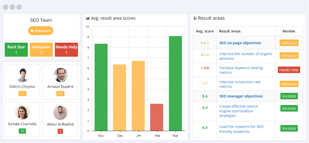 SEO KPIs Reporting Dashboard