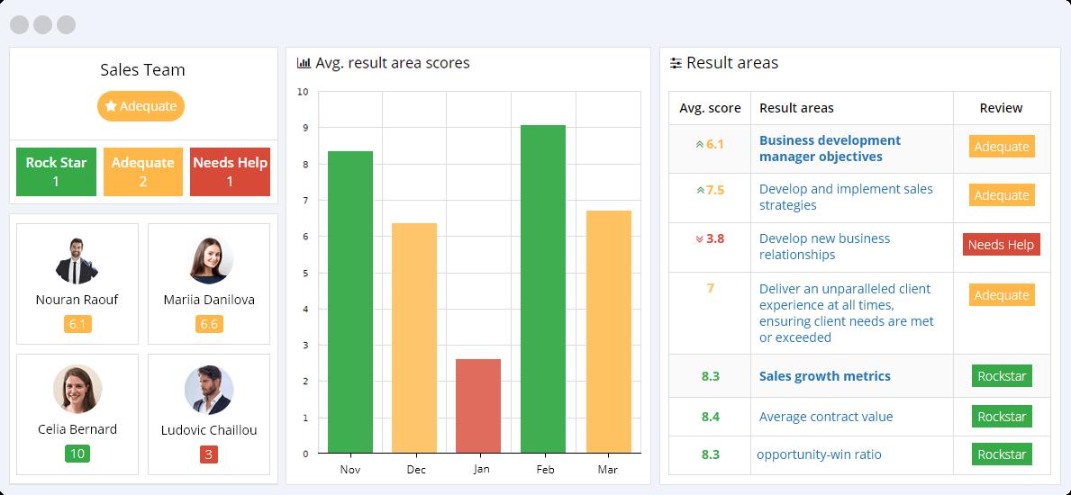 Sales KPIs Reporting Dashboard