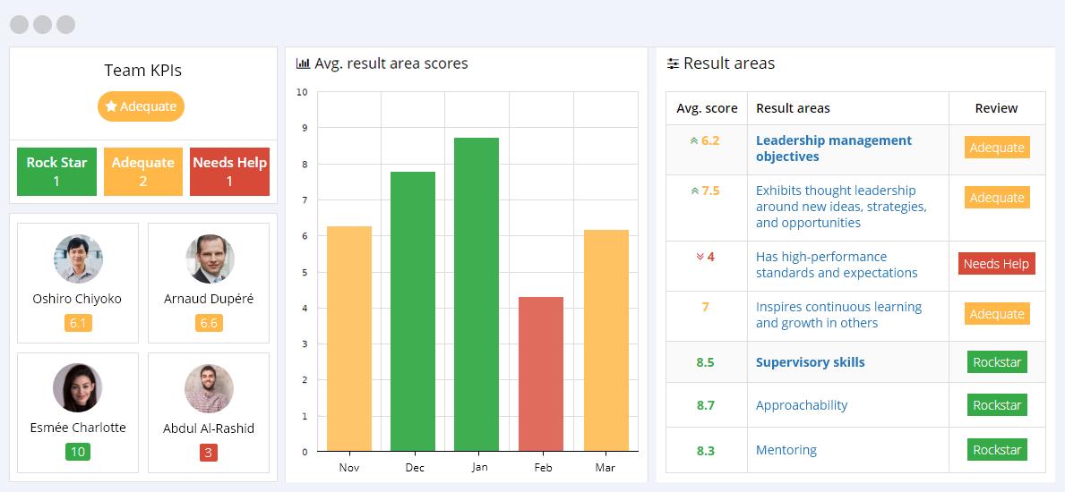 Team KPIs Reporting Dashboard