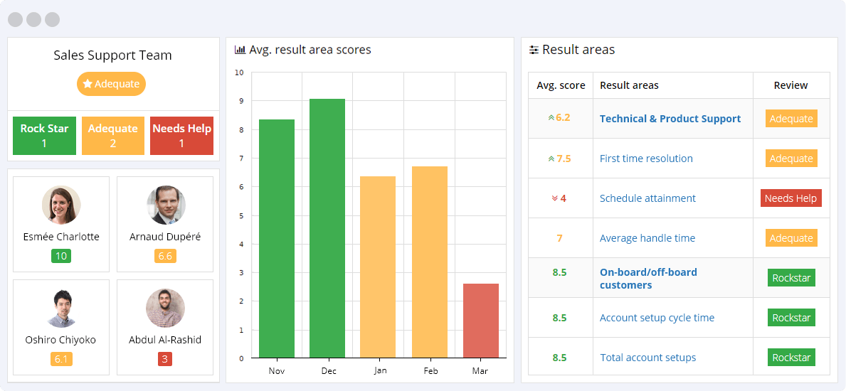 Sales Support KPIs Reporting Dashboard