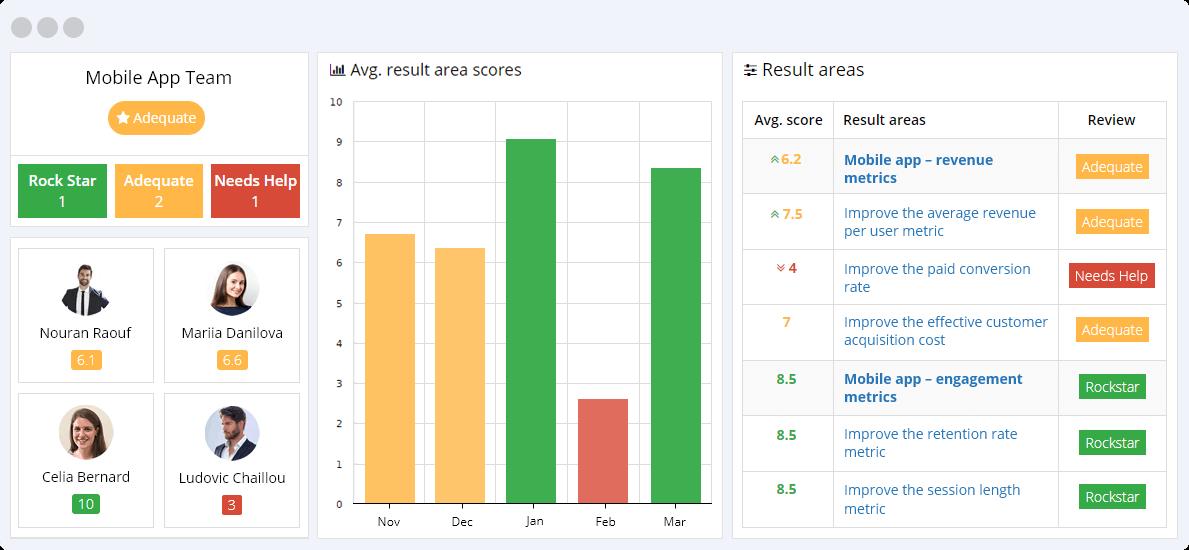 Mobile App KPIs Reporting Dashboard