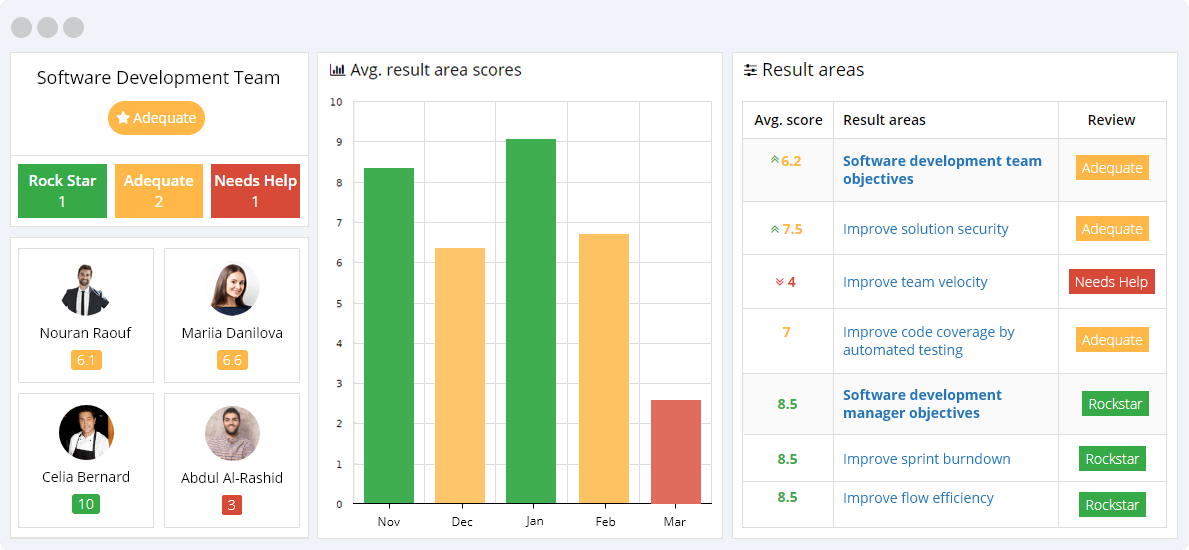 Software Development KPIs Reporting Dashboard